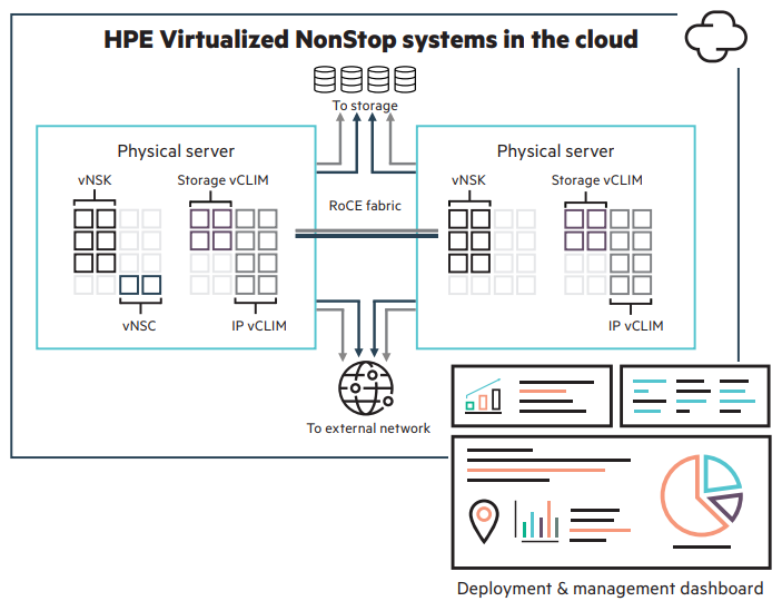 Figure 1. Example of a Virtualized NonStop deployment in a private cloud
